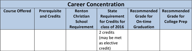 Career Concentration